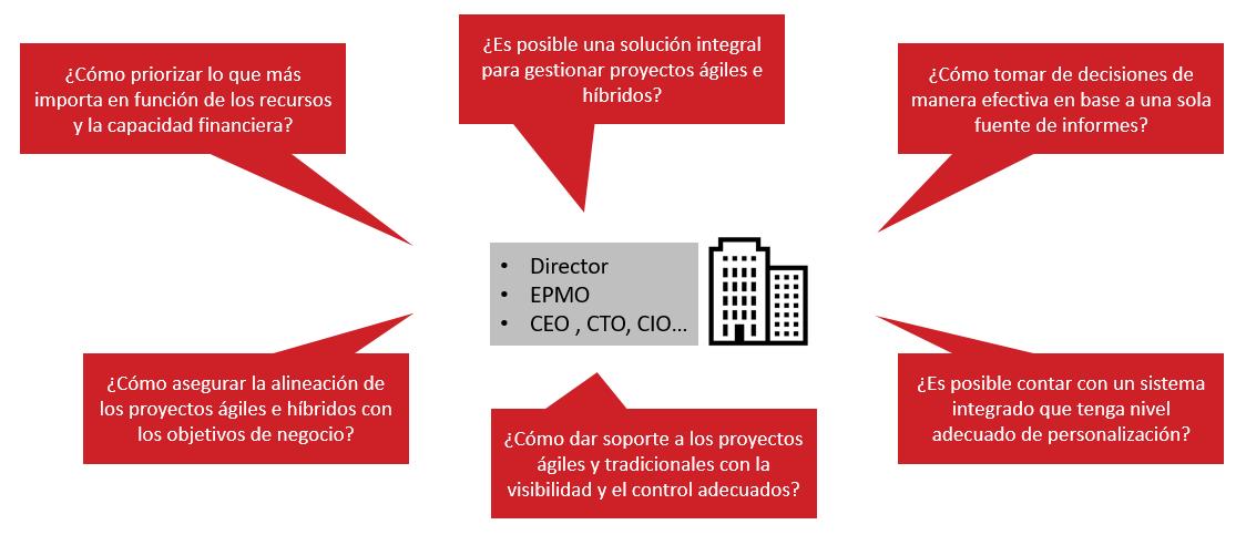 gestion agil de proyectos