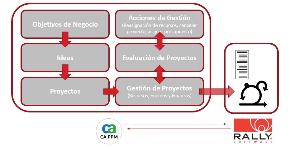 Integracion ppm agile