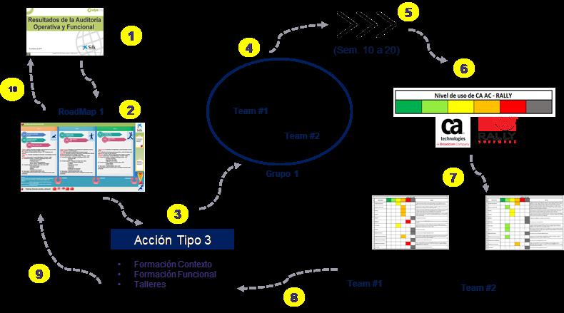 gestion agilidad rally software safe