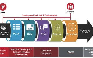 automic continuous delivery director rally software