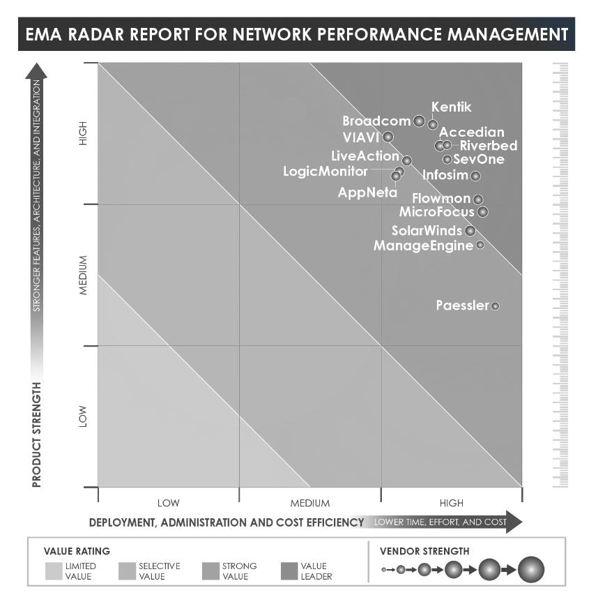 Network performance management report ema radar